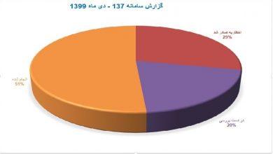 شهرداری ملارد - گزارش دی ماه سامانه 137 خدمات شهری و زیست محیطی شهرداری ملارد»